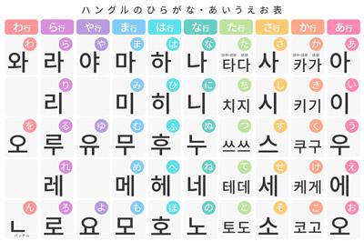 ハングルで名前を書こう!韓国語のあいうえお表一覧