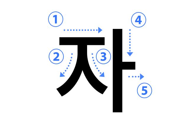 ハングル子音の書き順 자(ㅈ ジウッ)