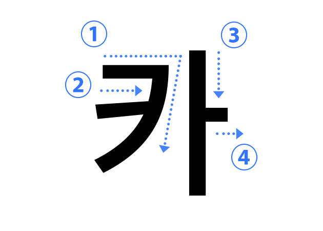 ハングル子音の書き順 카(ㅋ キウク)