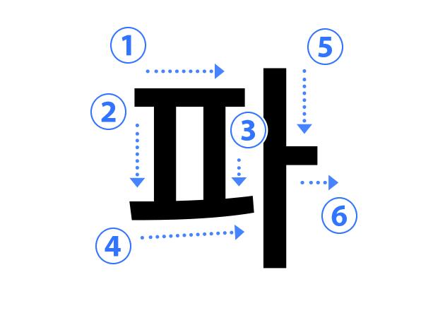 ハングル子音の書き順 파(ㅍ ピウプ)