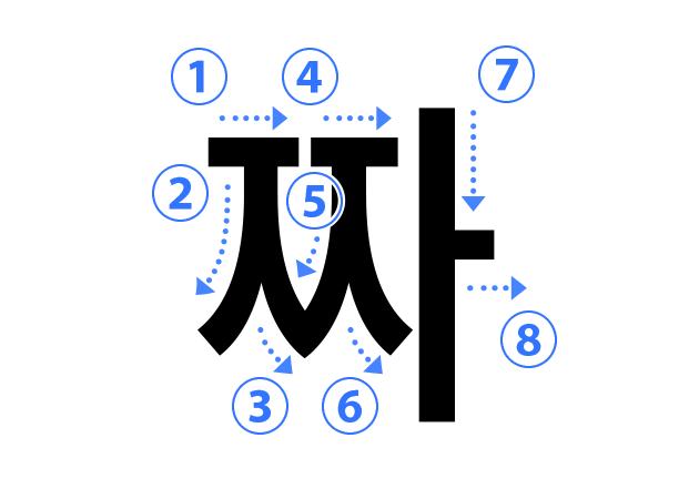 ハングル子音の書き順 짜(ㅉ サンジウッ)