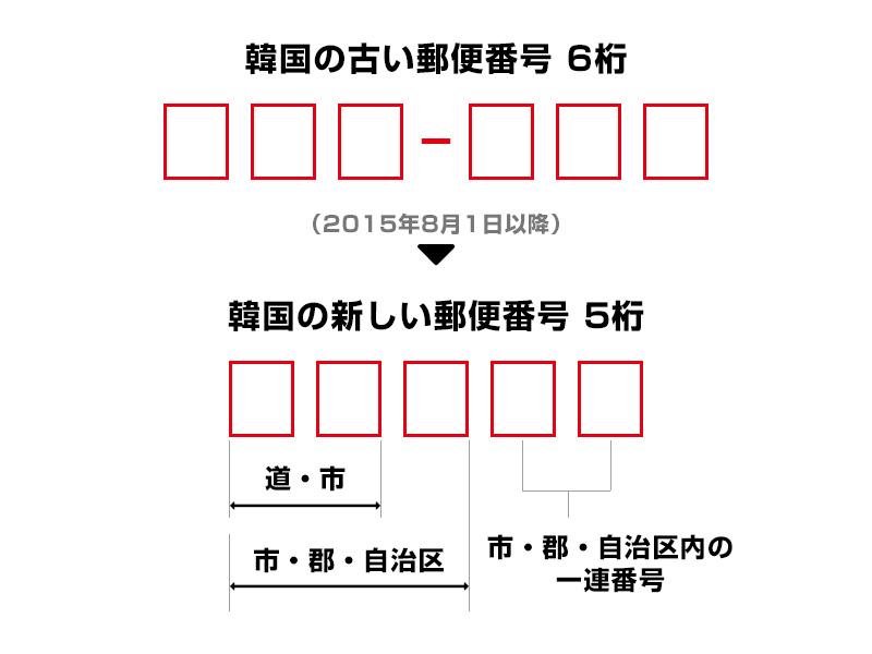 韓国の新しい郵便番号表記