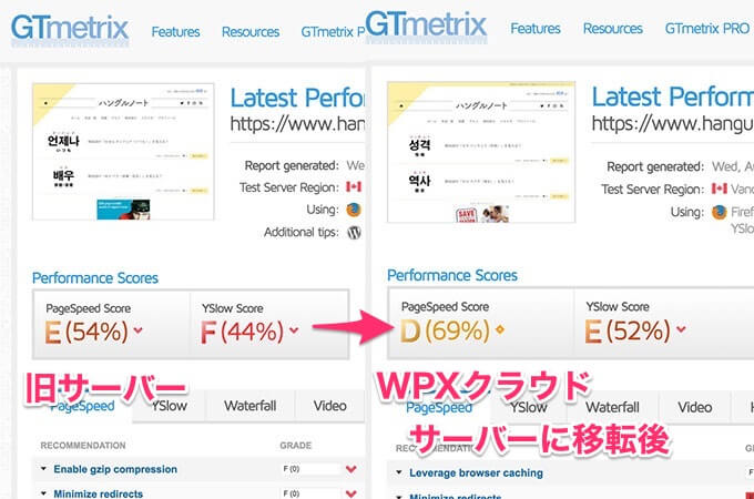 GTmetrixもサーバーを移転しただけで、評価が上がりました。